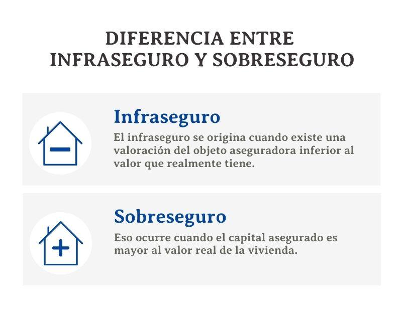 Diferencia entre  infraseguro y sobreseguro perito barcelona