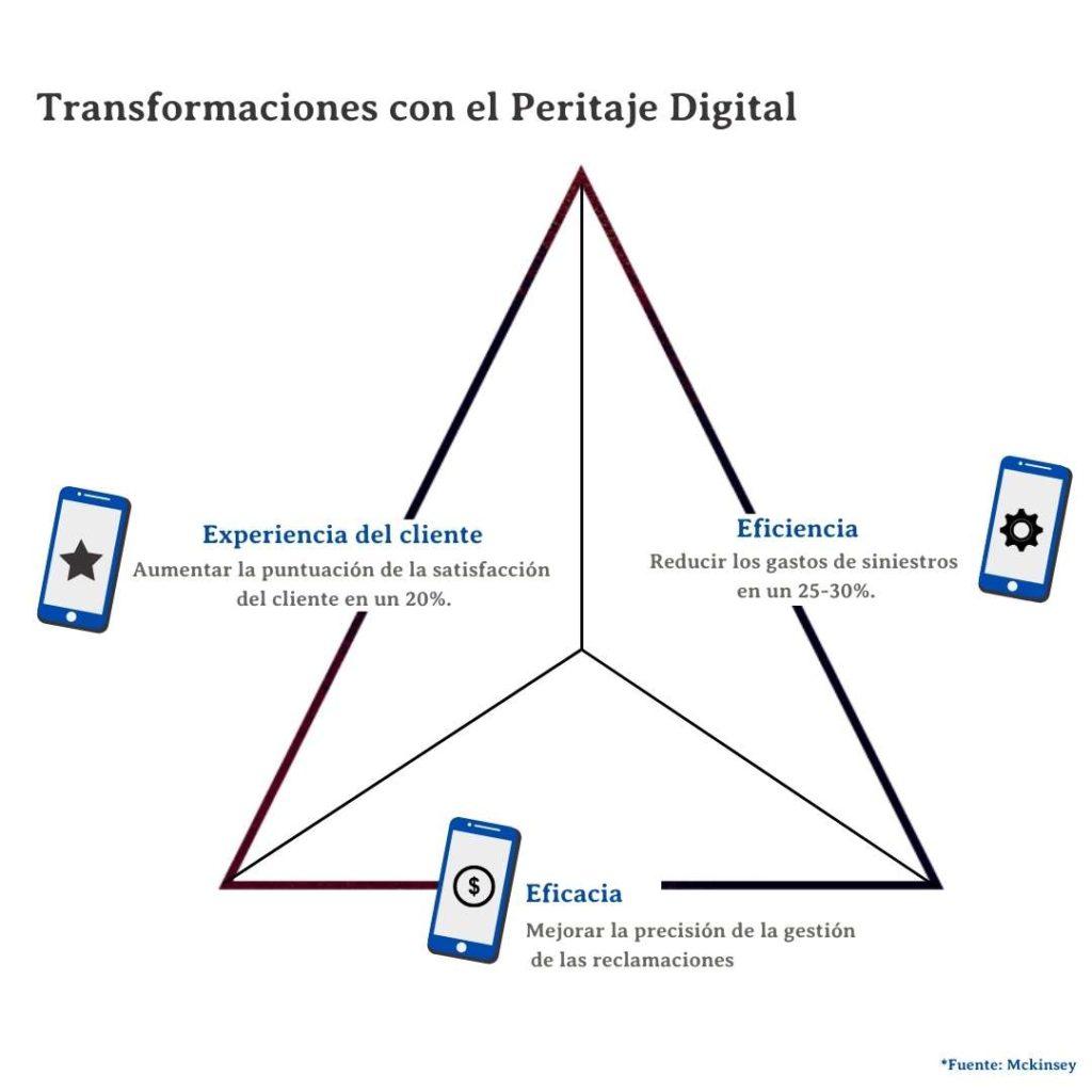 Mejora en la experiencia del peritaje digital