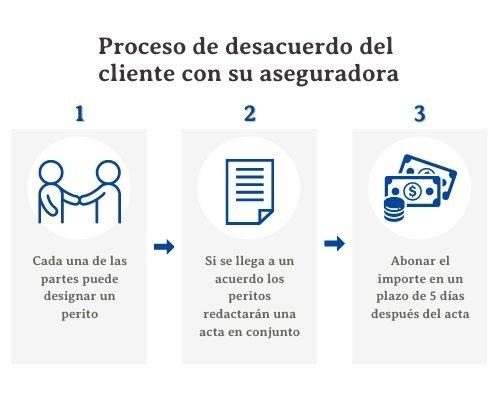 Proceso de desacuerdo del cliente con la aseguradora